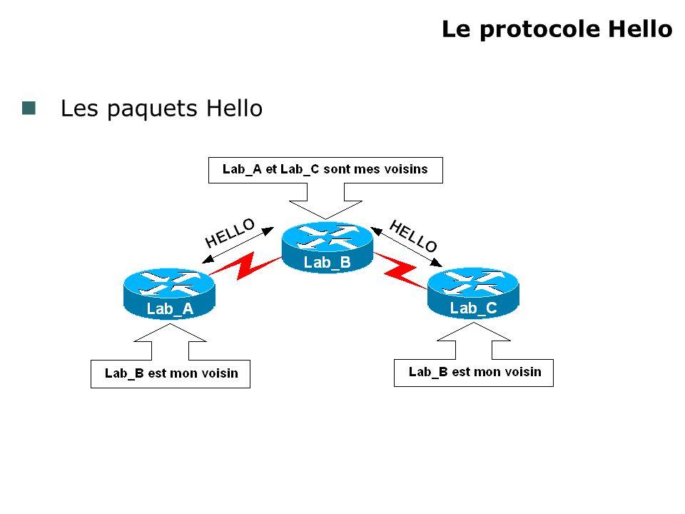 5) La Neighbor table Base de données contenant lensemble des routeurs voisins Caractéristiques dun voisin : Routeur directement connecté Transmission de paquets Hello Utilisation du protocole de routage EIGRP, avec un numéro dAS identique et des paramètres de métrique identiques