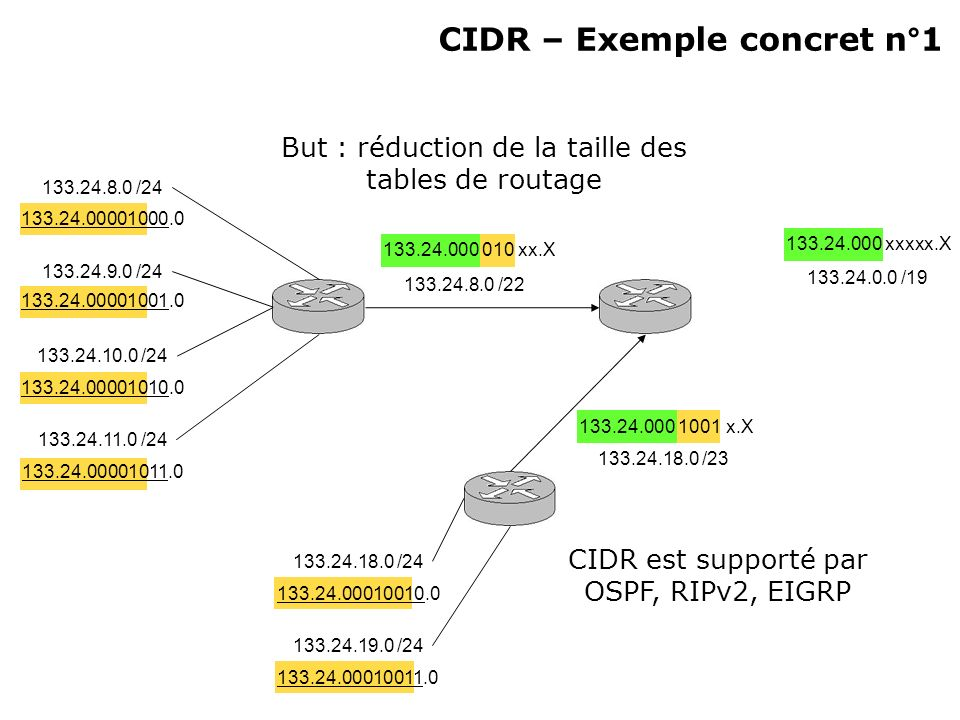 CIDR – Exemple concret n°1 133.24.8.0 /24 133.24.9.0 /24 133.24.10.0 /24 133.24.11.0 /24 133.24.18.0 /24 133.24.19.0 /24 133.24.00001000.0 133.24.00001001.0 133.24.00001010.0 133.24.00001011.0 133.24.00010010.0 133.24.00010011.0 133.24.000 1001 x.X 133.24.18.0 /23 133.24.8.0 /22 133.24.000 010 xx.X 133.24.0.0 /19 133.24.000 xxxxx.X But : réduction de la taille des tables de routage CIDR est supporté par OSPF, RIPv2, EIGRP