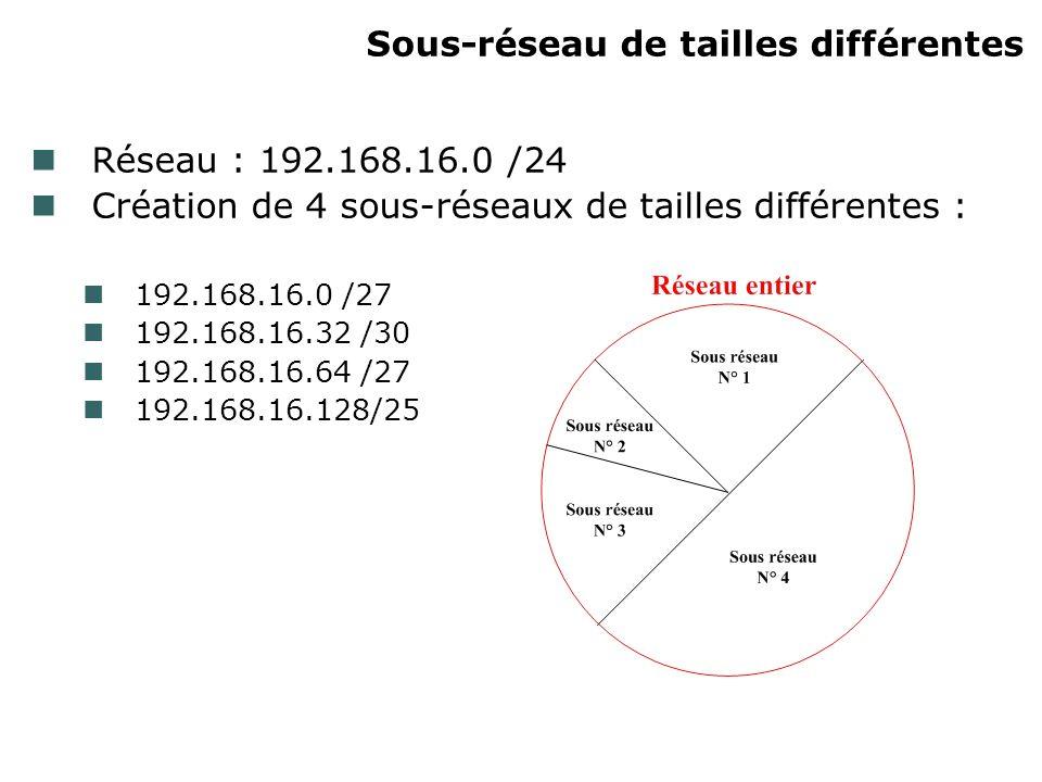 Sous-réseau de tailles différentes Réseau : 192.168.16.0 /24 Création de 4 sous-réseaux de tailles différentes : 192.168.16.0 /27 192.168.16.32 /30 192.168.16.64 /27 192.168.16.128/25