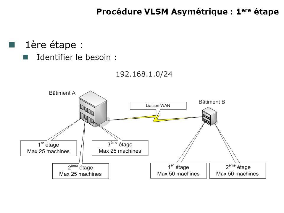 Procédure VLSM Asymétrique : 1 ere étape 1ère étape : Identifier le besoin :
