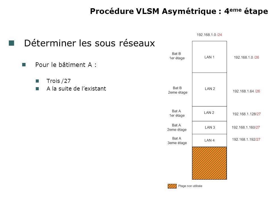 Procédure VLSM Asymétrique : 4 eme étape Déterminer les sous réseaux Pour le bâtiment A : Trois /27 A la suite de lexistant