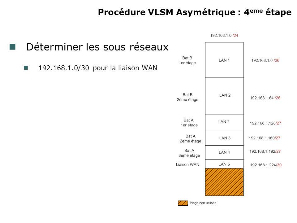Procédure VLSM Asymétrique : 4 eme étape Déterminer les sous réseaux 192.168.1.0/30 pour la liaison WAN