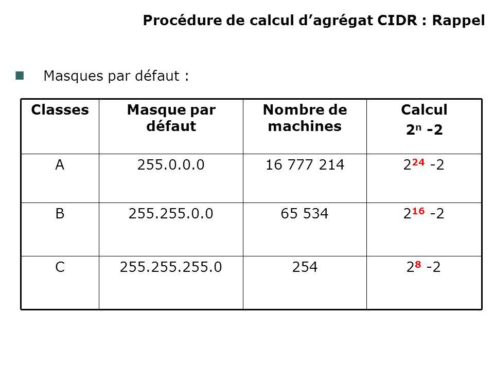 Procédure de calcul dagrégat CIDR : Rappel Masques par défaut : C B A Classes 2 8 -2254255.255.255.0 2 16 -265 534255.255.0.0 2 24 -216 777 214255.0.0.0 Calcul 2 n -2 Nombre de machines Masque par défaut