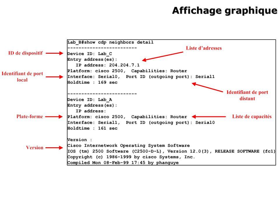 Commandes pour le protocole CDP (1/3) Commandes pour le protocole CDP (1/3) cdp enable : Activation du protocole CDP.