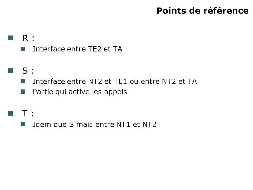 Points de référence R : Interface entre TE2 et TA S : Interface entre NT2 et TE1 ou entre NT2 et TA Partie qui active les appels T : Idem que S mais e