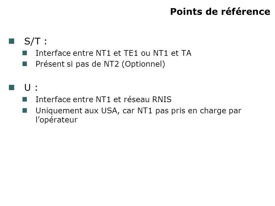 Points de référence S/T : Interface entre NT1 et TE1 ou NT1 et TA Présent si pas de NT2 (Optionnel) U : Interface entre NT1 et réseau RNIS Uniquement