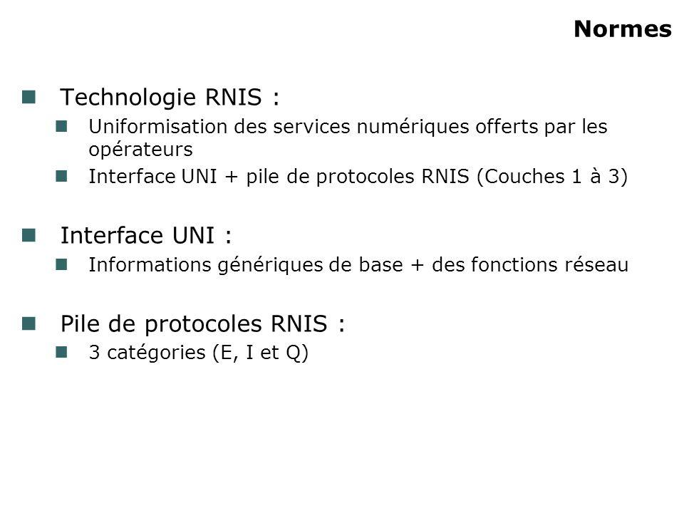 Normes Technologie RNIS : Uniformisation des services numériques offerts par les opérateurs Interface UNI + pile de protocoles RNIS (Couches 1 à 3) In
