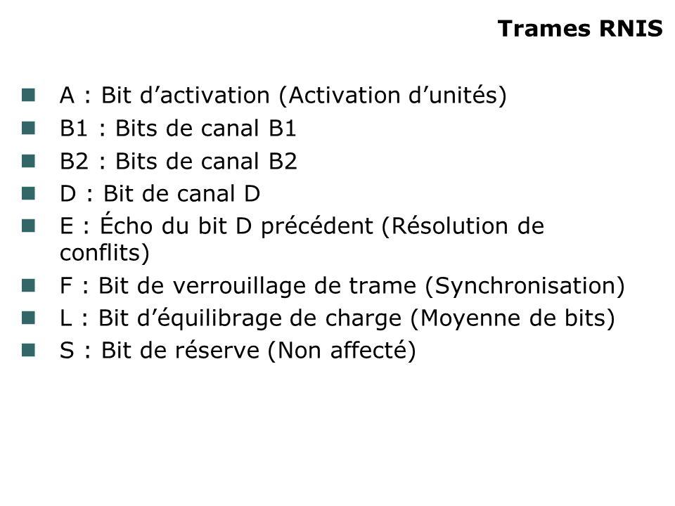 A : Bit dactivation (Activation dunités) B1 : Bits de canal B1 B2 : Bits de canal B2 D : Bit de canal D E : Écho du bit D précédent (Résolution de con