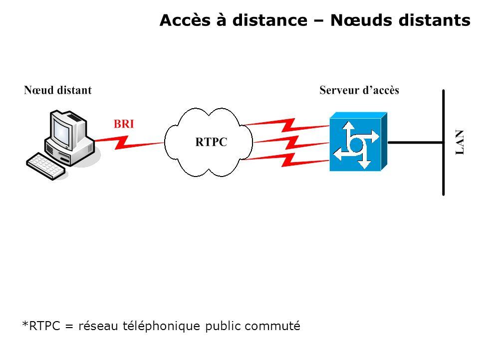 Accès à distance – Nœuds distants *RTPC = réseau téléphonique public commuté