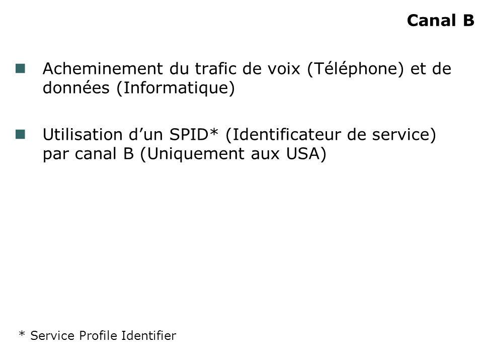 Canal B Acheminement du trafic de voix (Téléphone) et de données (Informatique) Utilisation dun SPID* (Identificateur de service) par canal B (Uniquem
