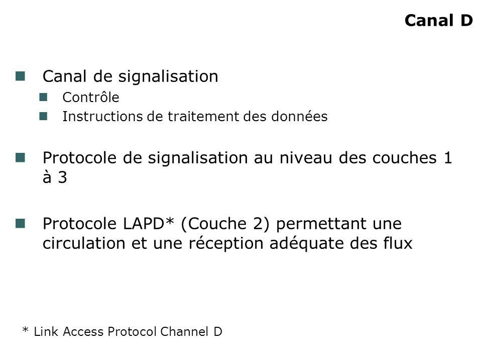 Canal D Canal de signalisation Contrôle Instructions de traitement des données Protocole de signalisation au niveau des couches 1 à 3 Protocole LAPD*