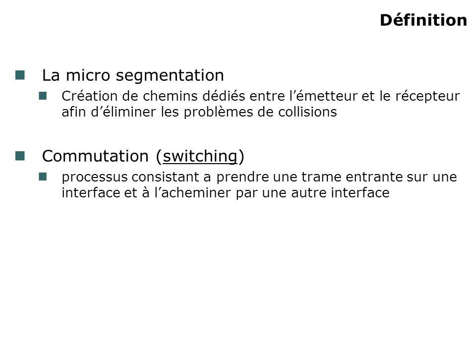 Définition La micro segmentation Création de chemins dédiés entre lémetteur et le récepteur afin déliminer les problèmes de collisions Commutation (switching) processus consistant a prendre une trame entrante sur une interface et à lacheminer par une autre interface