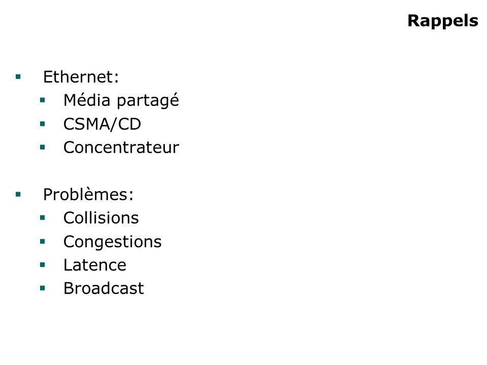 Rappels Ethernet: Média partagé CSMA/CD Concentrateur Problèmes: Collisions Congestions Latence Broadcast
