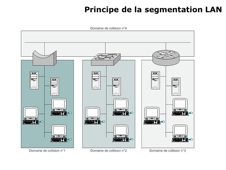 1)Fonctionnement Décision dacheminement Filtrage Transmission Utilisation des adresses MAC Table de pontage/commutation