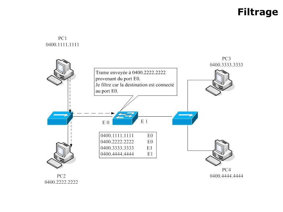 Commutateurs – Configuration de base Commandes : Switch_A#show mac-address-table Permet d afficher les adresses apprissent par le commutateur.