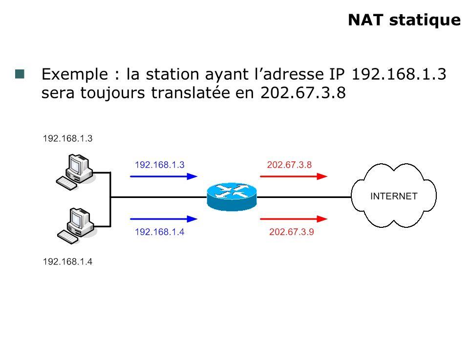 NAT statique Exemple : la station ayant ladresse IP 192.168.1.3 sera toujours translatée en 202.67.3.8