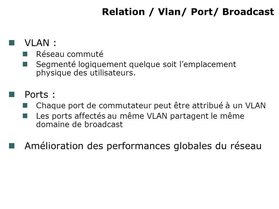 Relation / Vlan/ Port/ Broadcast VLAN : Réseau commuté Segmenté logiquement quelque soit lemplacement physique des utilisateurs. Ports : Chaque port d