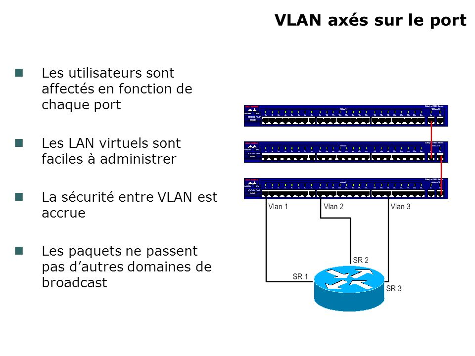 VLAN axés sur le port Les utilisateurs sont affectés en fonction de chaque port Les LAN virtuels sont faciles à administrer La sécurité entre VLAN est accrue Les paquets ne passent pas dautres domaines de broadcast