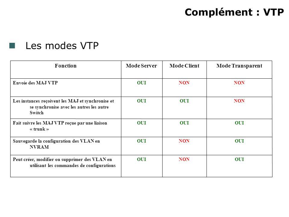 Complément : VTP OUINONOUIPeut créer, modifier ou supprimer des VLAN en utilisant les commandes de configurations OUINONOUISauvegarde la configuration