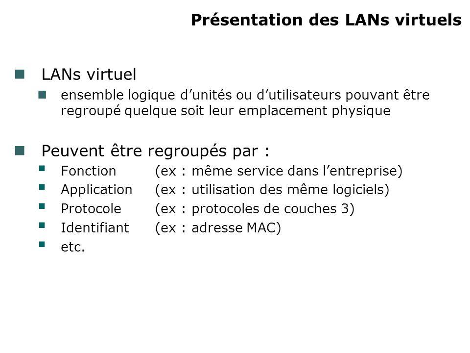 Présentation des LANs virtuels LANs virtuel ensemble logique dunités ou dutilisateurs pouvant être regroupé quelque soit leur emplacement physique Peuvent être regroupés par : Fonction(ex : même service dans lentreprise) Application (ex : utilisation des même logiciels) Protocole (ex : protocoles de couches 3) Identifiant (ex : adresse MAC) etc.