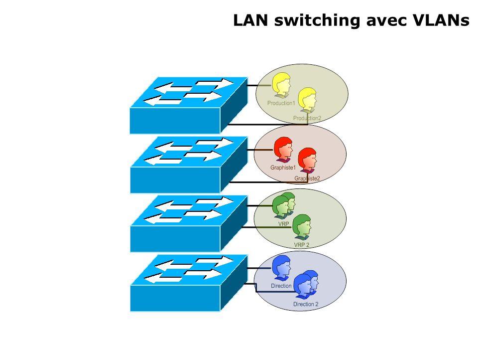 LAN switching avec VLANs