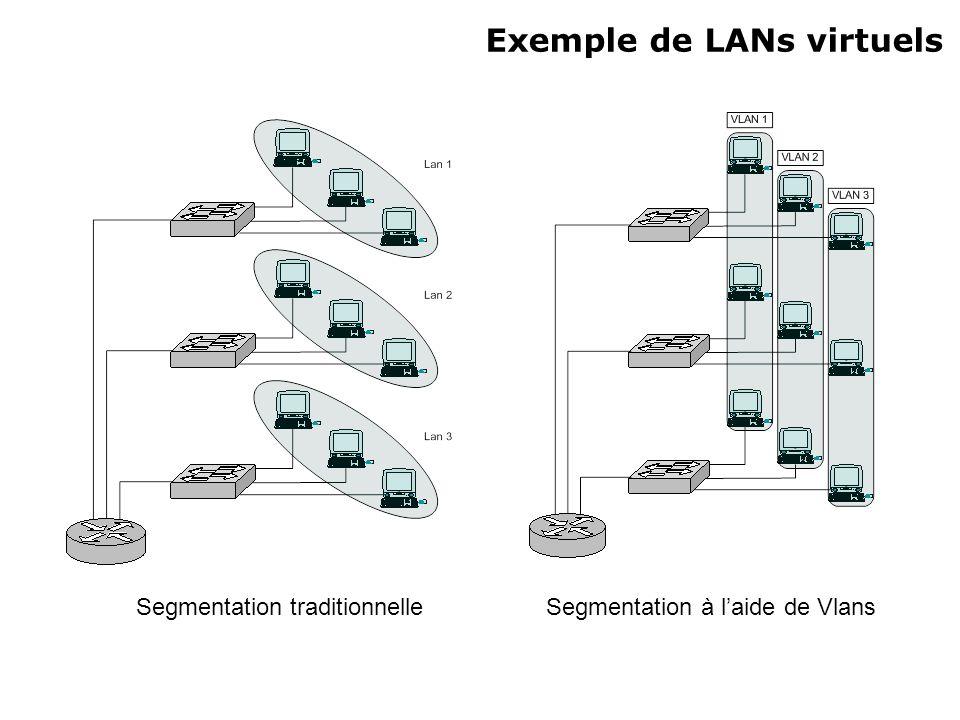 Relation / Vlan/ Port/ Broadcast VLAN : Réseau commuté Segmenté logiquement quelque soit lemplacement physique des utilisateurs.