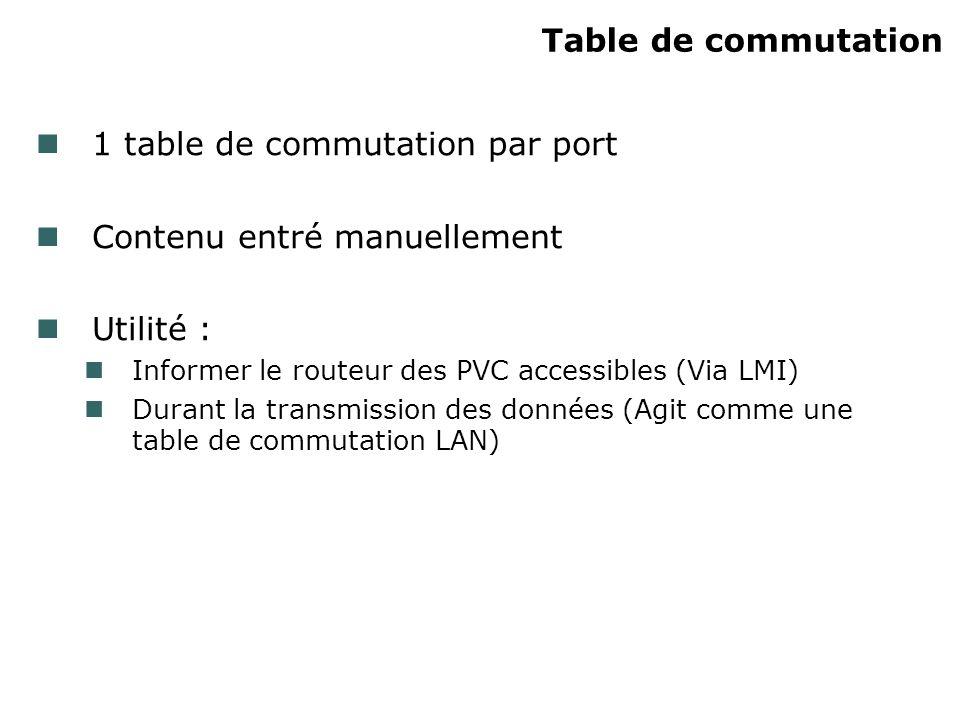 Table de commutation 1 table de commutation par port Contenu entré manuellement Utilité : Informer le routeur des PVC accessibles (Via LMI) Durant la transmission des données (Agit comme une table de commutation LAN)