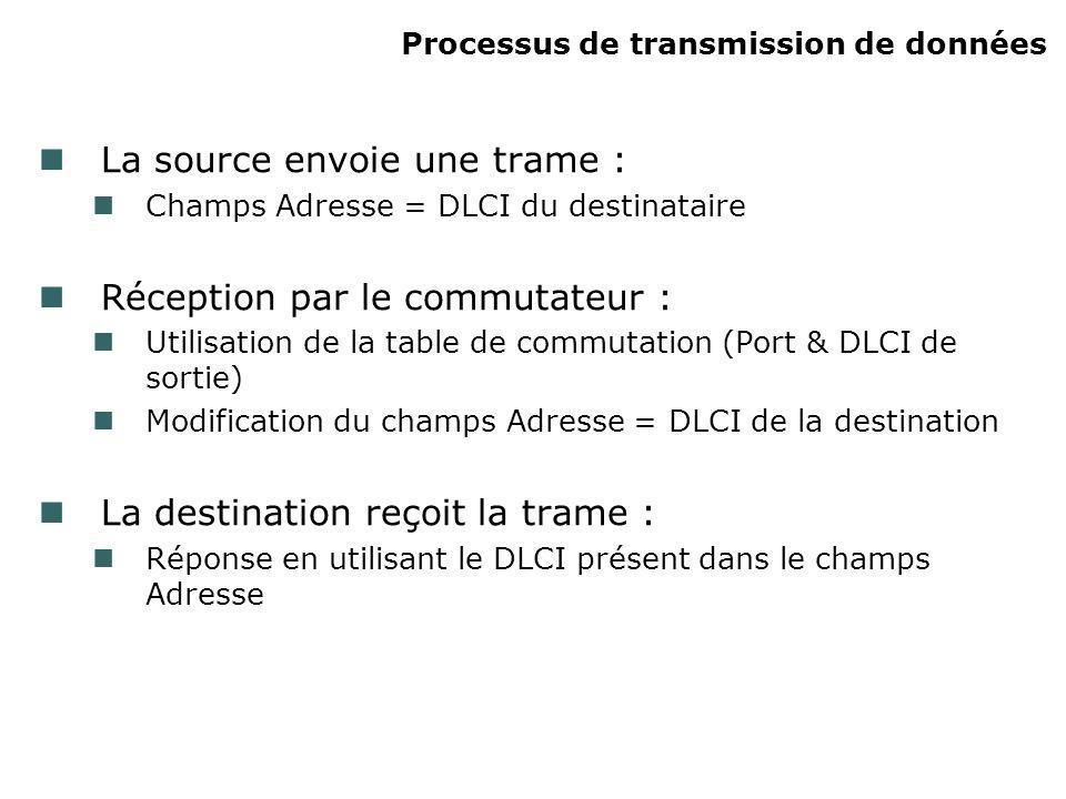 La source envoie une trame : Champs Adresse = DLCI du destinataire Réception par le commutateur : Utilisation de la table de commutation (Port & DLCI de sortie) Modification du champs Adresse = DLCI de la destination La destination reçoit la trame : Réponse en utilisant le DLCI présent dans le champs Adresse