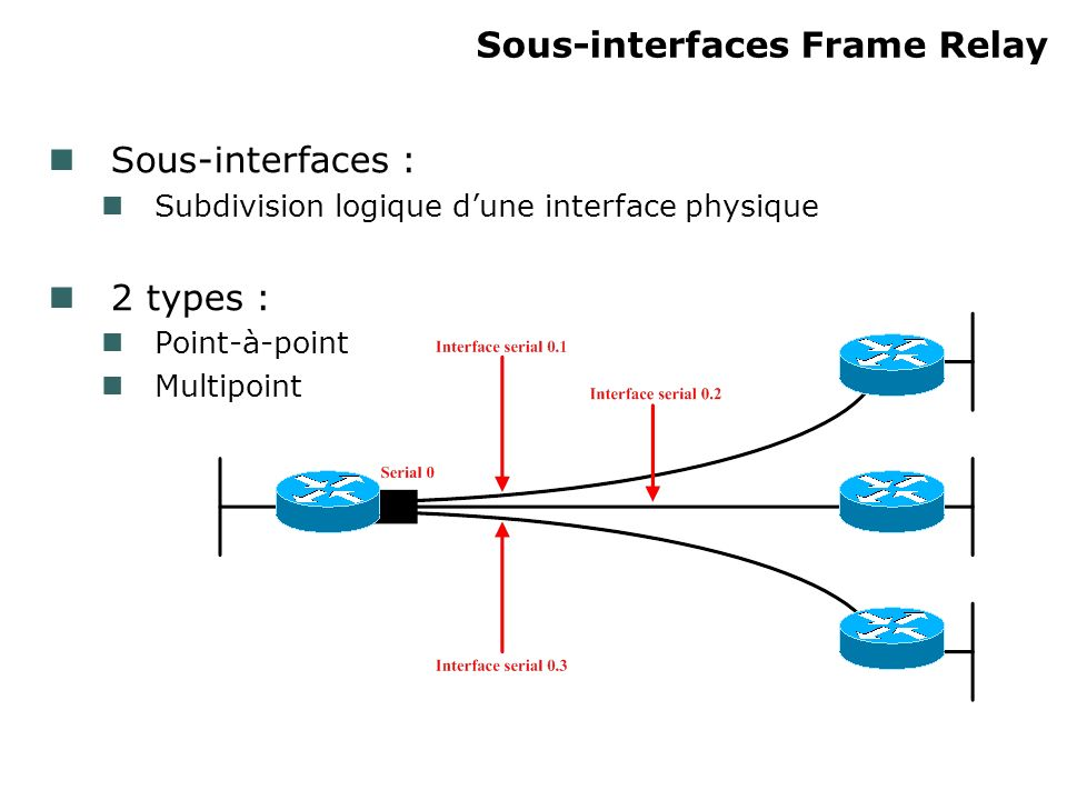 Sous-interfaces Frame Relay Sous-interfaces : Subdivision logique dune interface physique 2 types : Point-à-point Multipoint