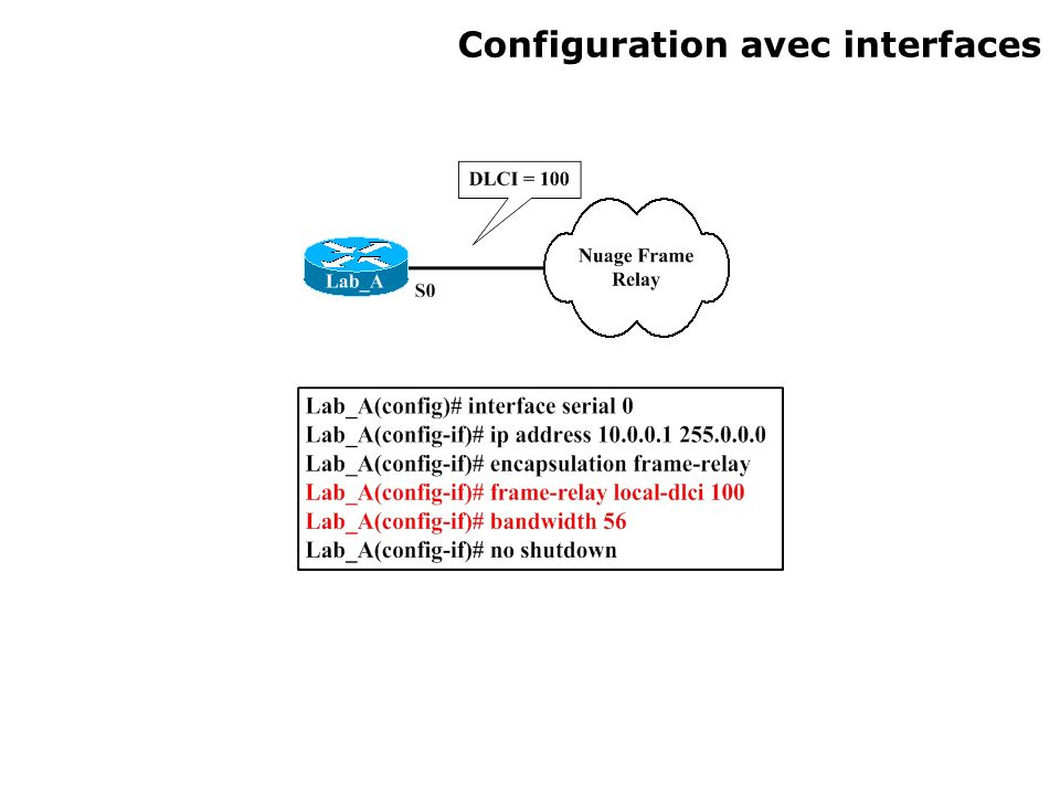 Configuration avec interfaces
