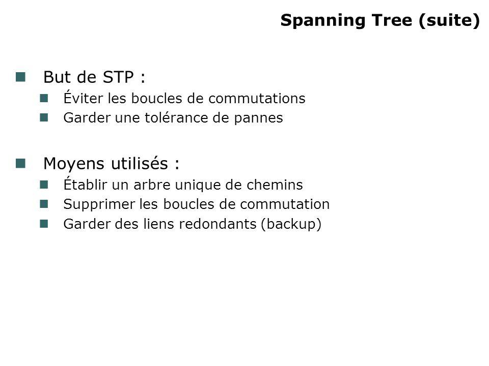 Spanning Tree (suite) But de STP : Éviter les boucles de commutations Garder une tolérance de pannes Moyens utilisés : Établir un arbre unique de chem