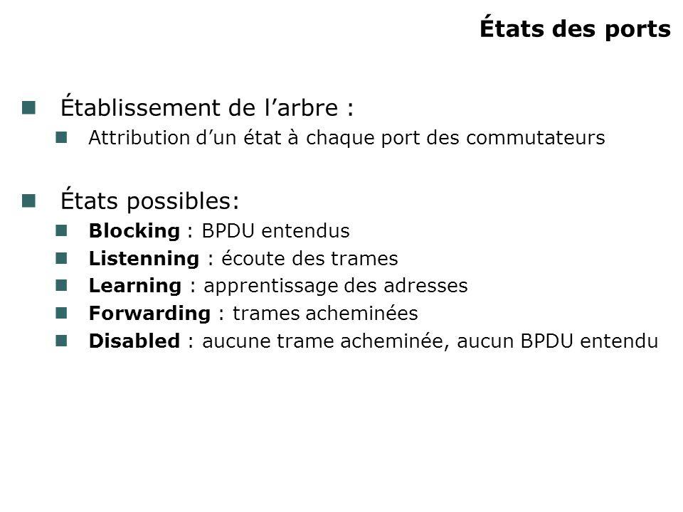 États des ports Établissement de larbre : Attribution dun état à chaque port des commutateurs États possibles: Blocking : BPDU entendus Listenning : é