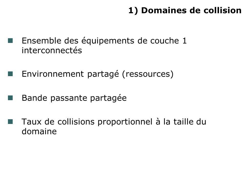 1) Domaines de collision Ensemble des équipements de couche 1 interconnectés Environnement partagé (ressources) Bande passante partagée Taux de collis