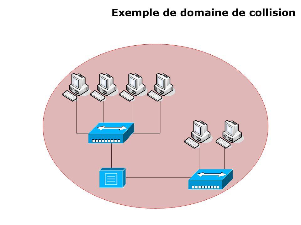2) Segmentation But : réduire la taille des domaines de collision Augmentation de la bande passante par segment Augmentation de la fiabilité par segment Augmentation du nombre de domaines de collision Nécessité déquipements de couche 2