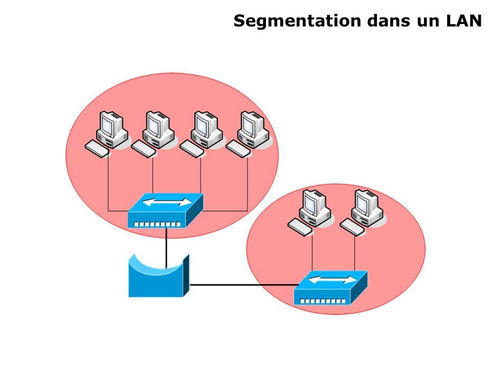Équipements de segmentation Pont Segmentation dun réseau en 2 domaines de collision Commutation logicielle Augmentation de la latence Commutateur Équivalent dun pont multi ports Utilisation dune table de commutation Commutation physique : micro circuits Faible augmentation de la latence