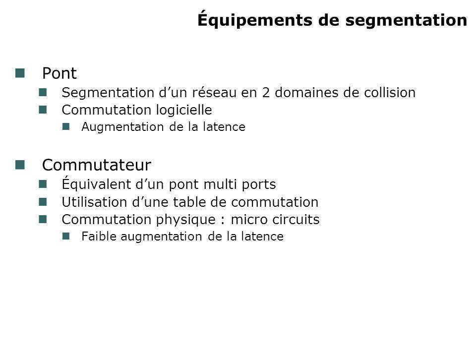 Équipements de segmentation Pont Segmentation dun réseau en 2 domaines de collision Commutation logicielle Augmentation de la latence Commutateur Équi
