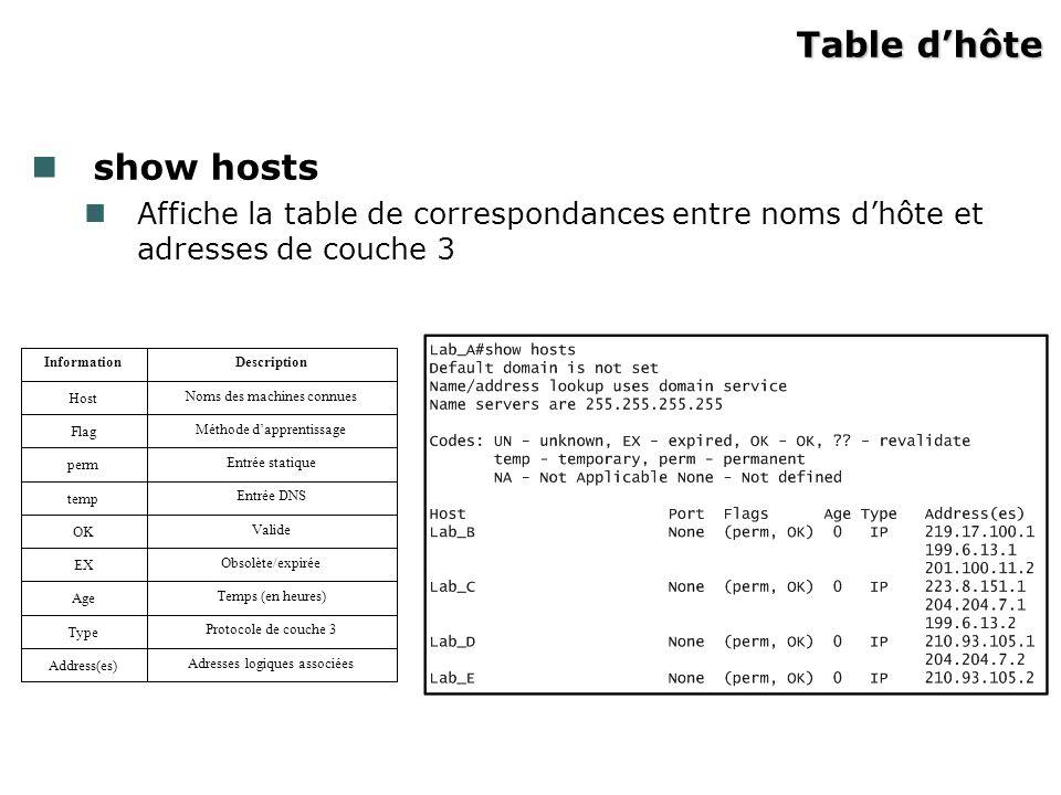 Table dhôte show hosts Affiche la table de correspondances entre noms dhôte et adresses de couche 3 Adresses logiques associées Address(es) Protocole de couche 3 Type Temps (en heures) Age Obsolète/expirée EX Valide OK Entrée DNS temp Entrée statique perm Méthode dapprentissage Flag Noms des machines connues Host DescriptionInformation