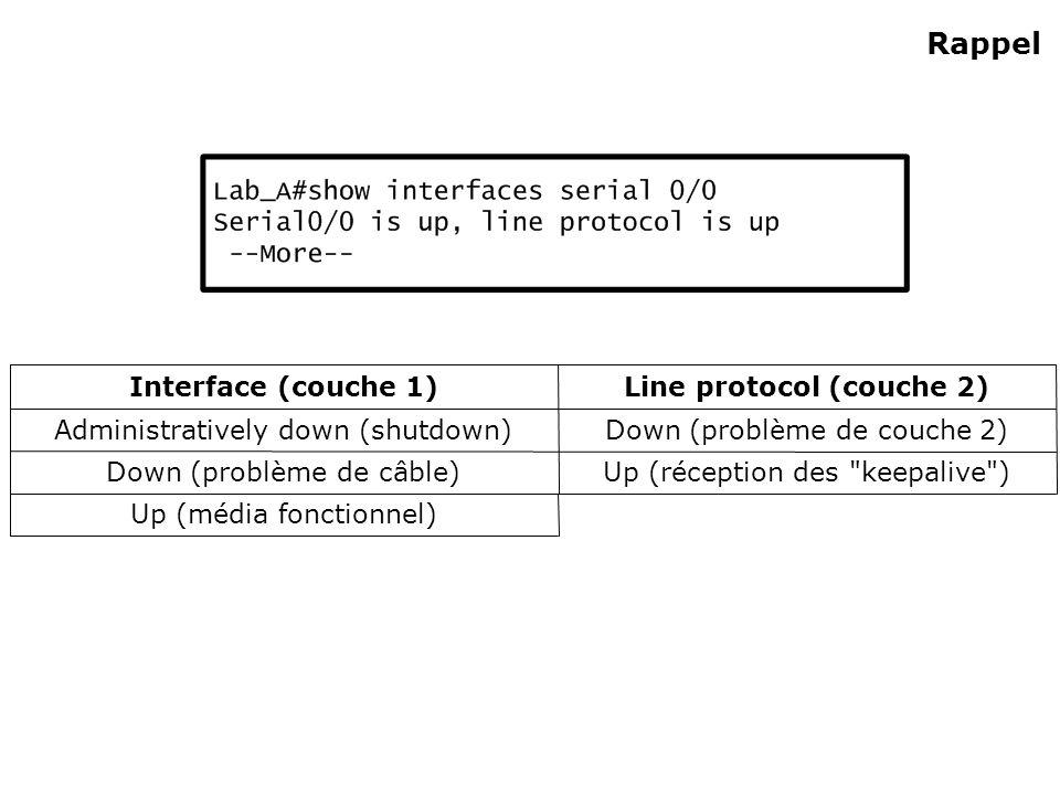 Rappel Up (média fonctionnel) Up (réception des keepalive ) Down (problème de câble) Down (problème de couche 2) Administratively down (shutdown) Line protocol (couche 2) Interface (couche 1)