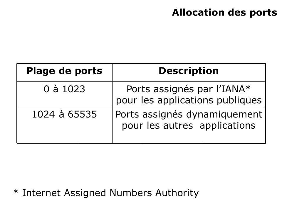 Allocation des ports Ports assignés dynamiquement pour les autres applications 1024 à 65535 Ports assignés par lIANA* pour les applications publiques