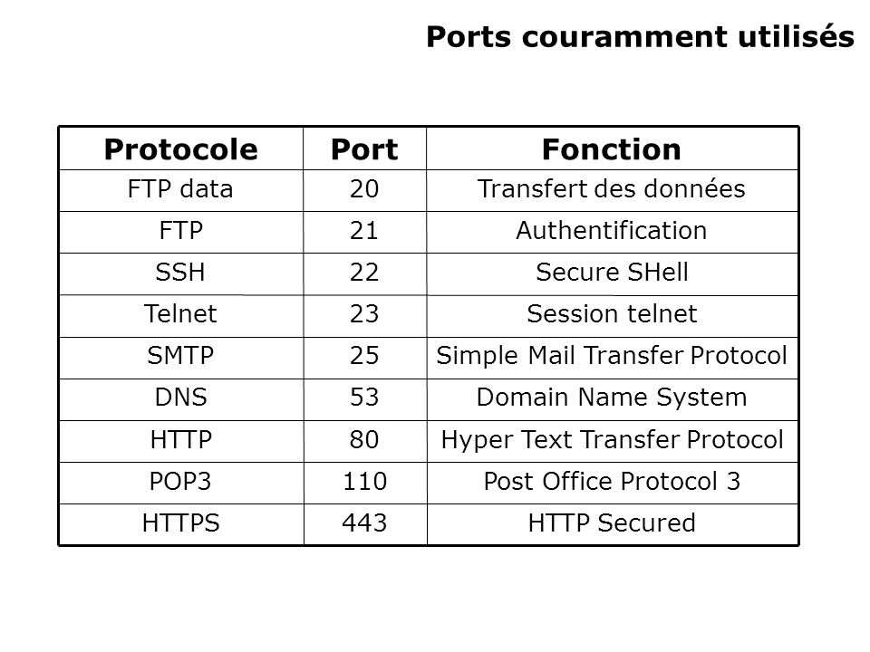 Ports couramment utilisés HTTP Secured443HTTPS Post Office Protocol 3110POP3 Hyper Text Transfer Protocol80HTTP Domain Name System53DNS Simple Mail Transfer Protocol25SMTP Session telnet23Telnet Secure SHell22SSH Authentification21FTP Transfert des données20FTP data FonctionPortProtocole