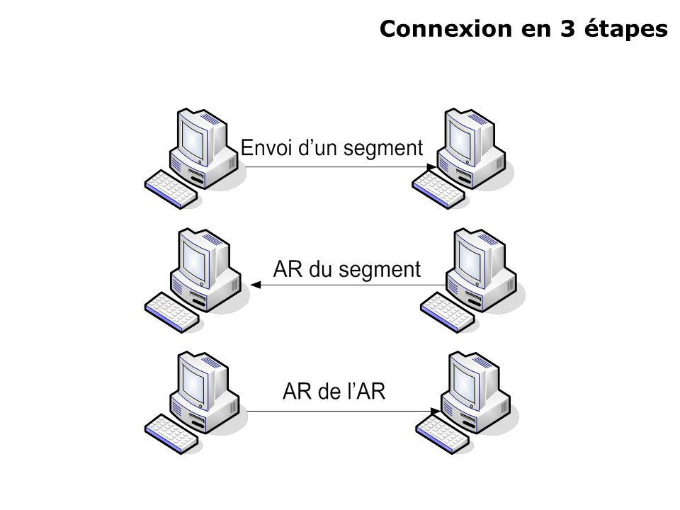 Connexion en 3 étapes