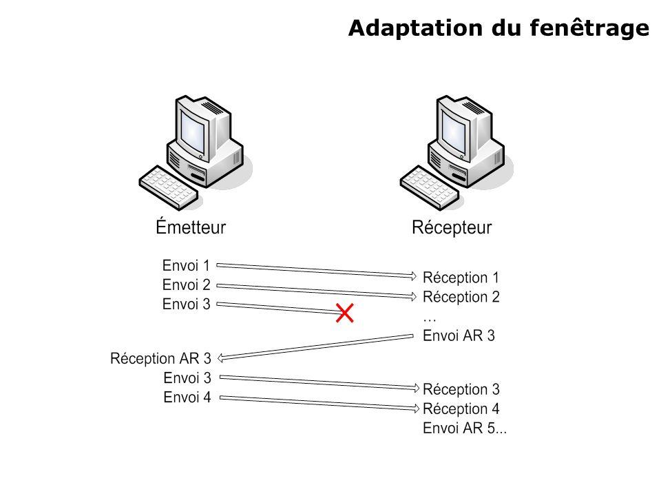 Adaptation du fenêtrage