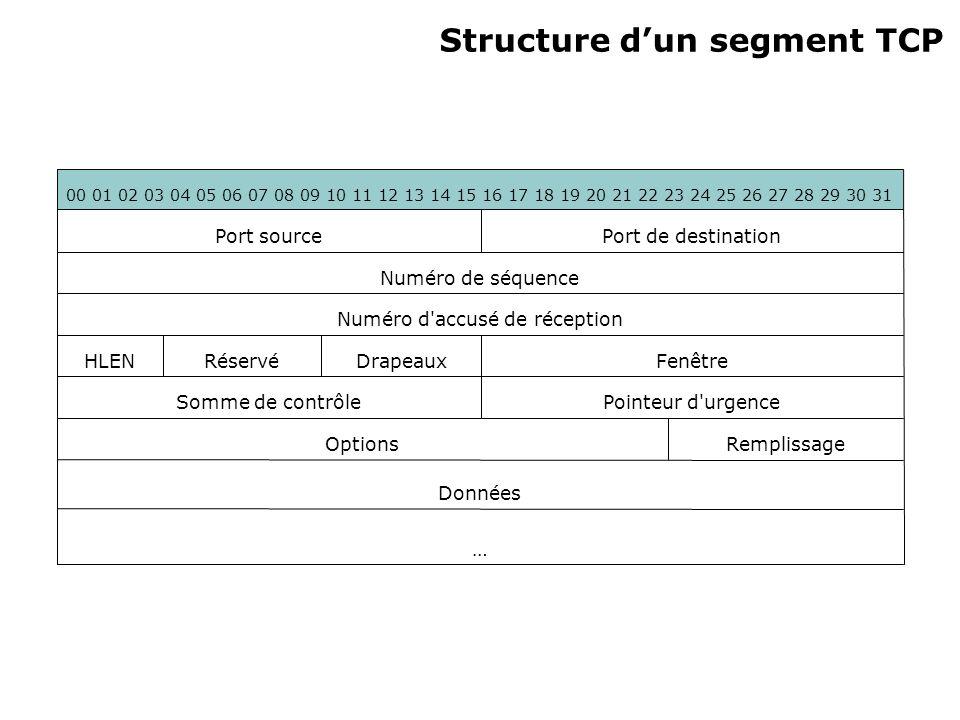 Explication des champs dun segment TCP (1/3) Port Source (16 bits): Port utilisé par l application sur la machine source Port Destination (16 bits): Port utilisé par l application sur la machine de destination Numéro d ordre (32 bits): Numéro du segment en cours.