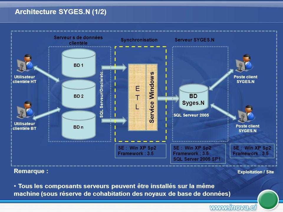 Fonctionnement en réseau local / Architecture spécifique Serveur –SQL Serveur 2005 (avec module SSIS) –Framework.net version 3.5 (SP1 pour ClickOnce) –RAM : 1 Go (Cas de cohabitation de noyaux) Client –Client riche –Interface Windows (Win Forms) –Poste Windows XP ou Vista Localisation des traitements –Mixte (serveur et client) Architecture SYGES.N (2/2)