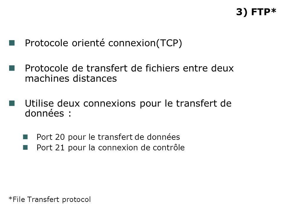 3) FTP* Protocole orienté connexion(TCP) Protocole de transfert de fichiers entre deux machines distances Utilise deux connexions pour le transfert de données : Port 20 pour le transfert de données Port 21 pour la connexion de contrôle *File Transfert protocol