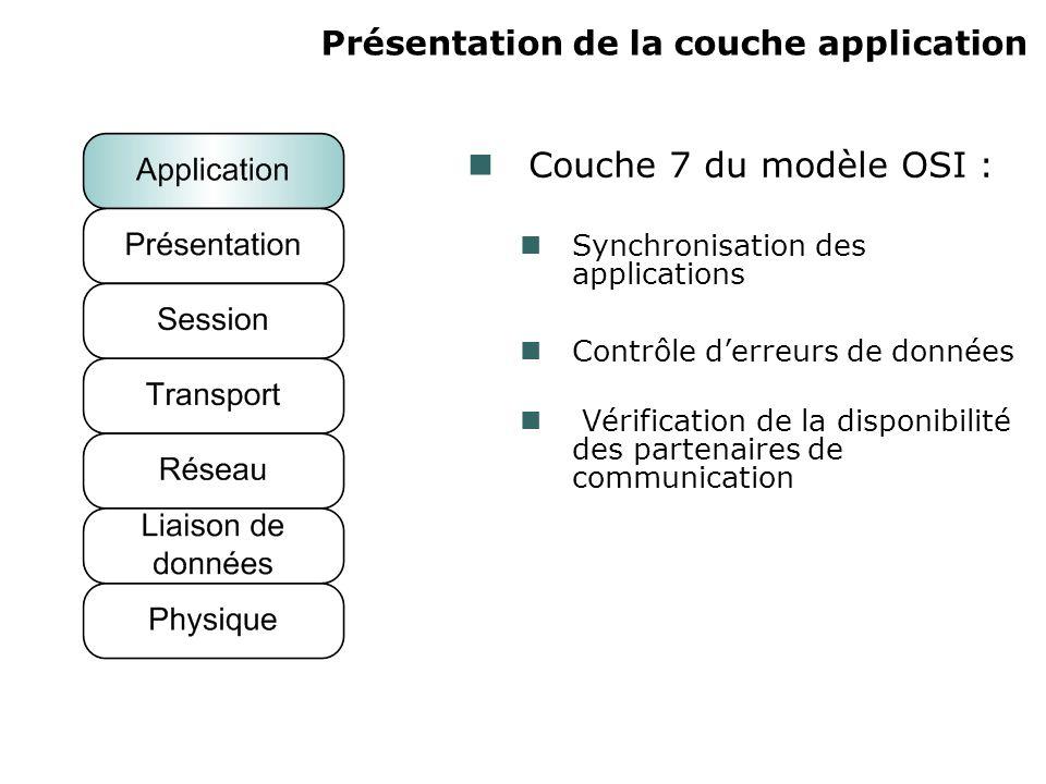 Présentation de la couche application Couche 7 du modèle OSI : Synchronisation des applications Contrôle derreurs de données Vérification de la disponibilité des partenaires de communication