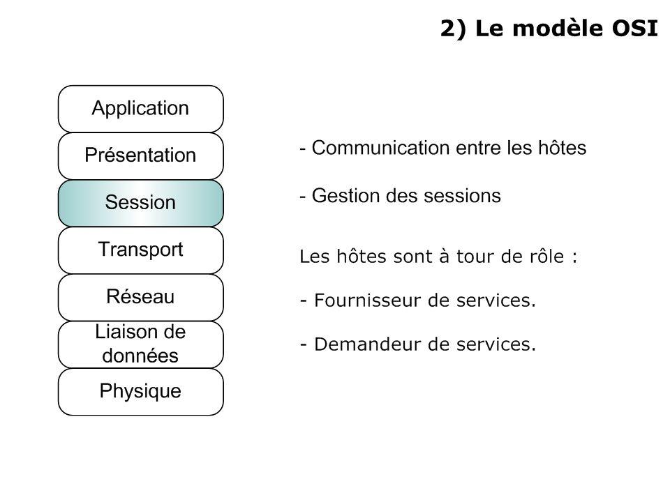 2) Le modèle OSI