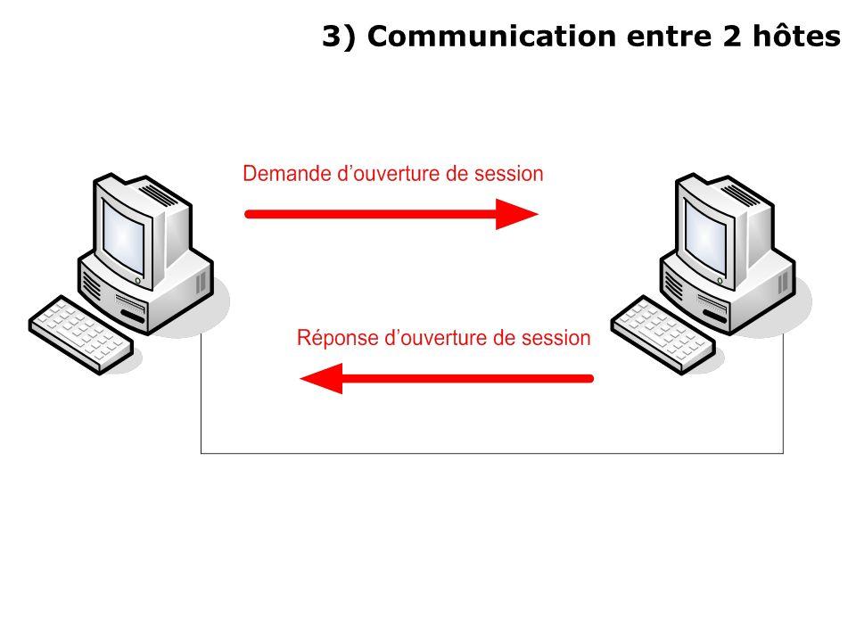 Type de communications disponibles Bidirectionnelle alternée Communication possible tour à tour Utilisation dun jeton de donnée Évite les incohérences du dialogue Bidirectionnelle simultanée Communication possible entre les deux paires en même temps