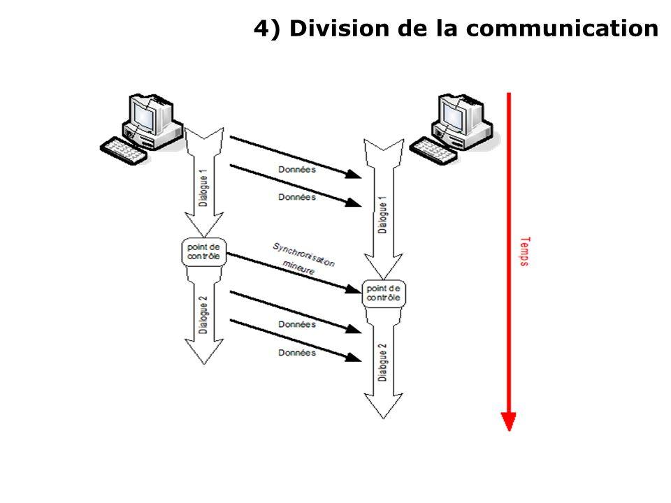 Lancement de la communication Envoie dun message de signalisation pour notifier le début de la communication(« Allo ») « Jengage la conversation.