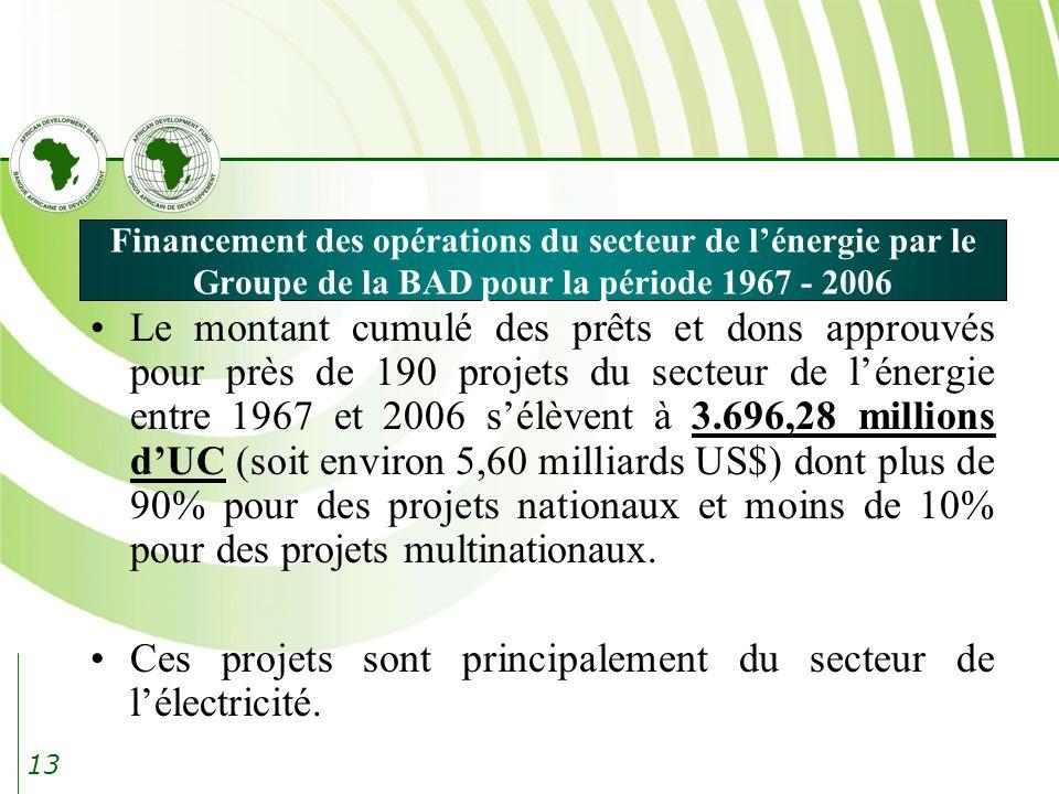 13 Financement des opérations du secteur de lénergie par le Groupe de la BAD pour la période 1967 - 2006 Le montant cumulé des prêts et dons approuvés pour près de 190 projets du secteur de lénergie entre 1967 et 2006 sélèvent à 3.696,28 millions dUC (soit environ 5,60 milliards US$) dont plus de 90% pour des projets nationaux et moins de 10% pour des projets multinationaux.